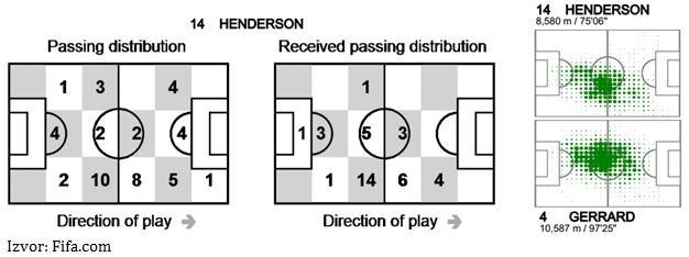 Henderson dodavanja