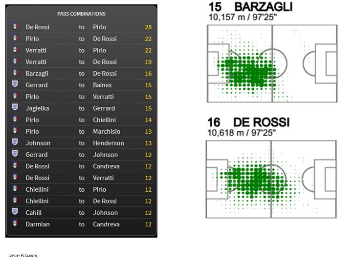 Statistika dodavanja italijanskih fudbalera